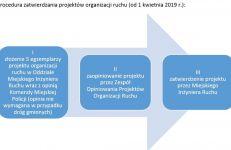 Procedura zatwierdzania projektów organizacji ruchu